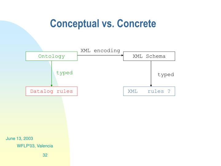 Conceptual vs. Concrete