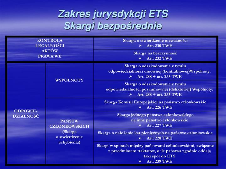 Zakres jurysdykcji ETS