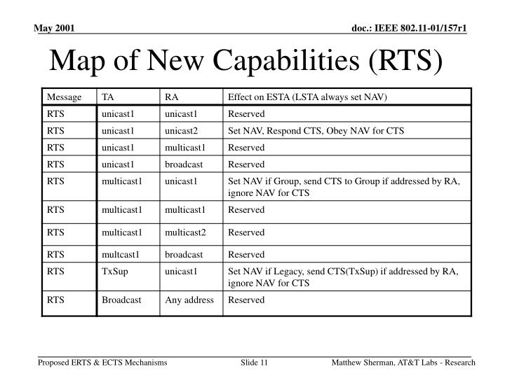 Map of New Capabilities (RTS)