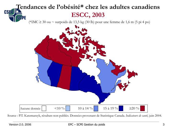 Tendances de l'obésité* chez les adultes canadiens