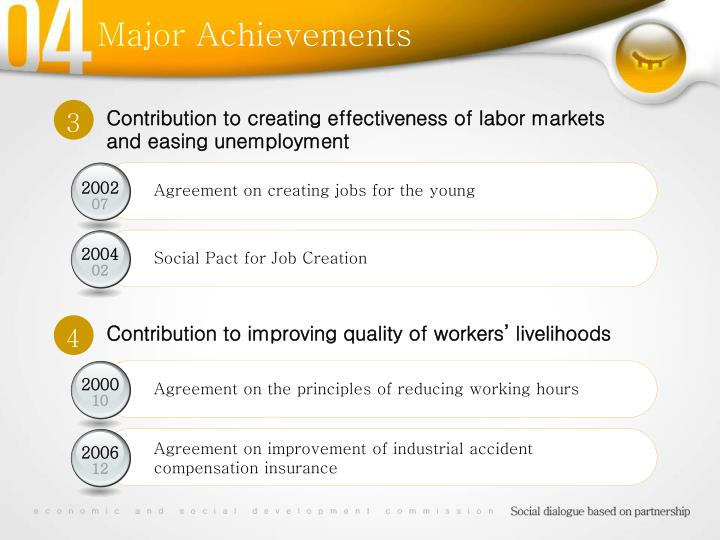 Contribution to creating effectiveness of labor markets