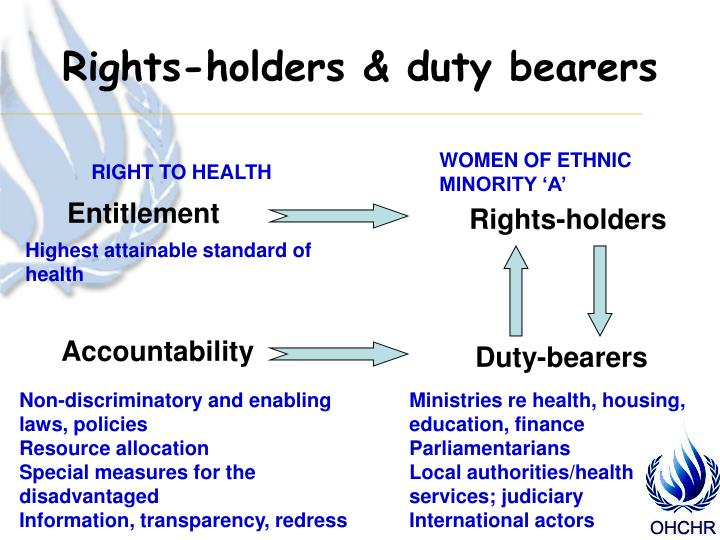 Rights-holders & duty bearers
