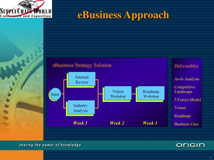 eBusiness Approach
