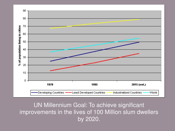 UN Millennium Goal: To achieve significant improvements in the lives of 100 Million slum dwellers by 2020.