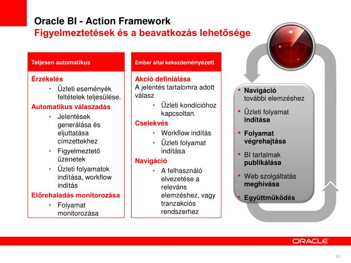 Oracle BI - Action Framework