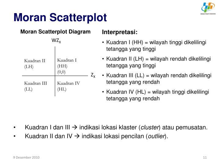 Moran Scatterplot