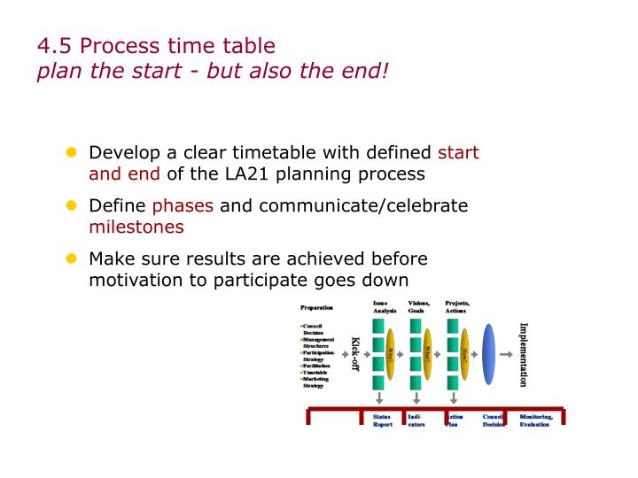 4.5 Process time table