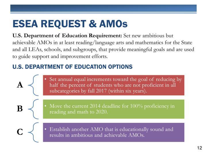 ESEA Request & AMO