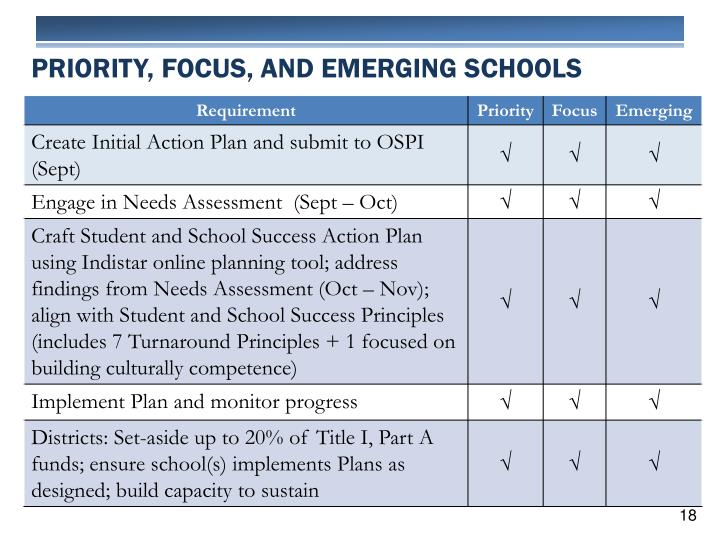 PRIORITY, FOCUS, AND EMERGING SCHOOLS