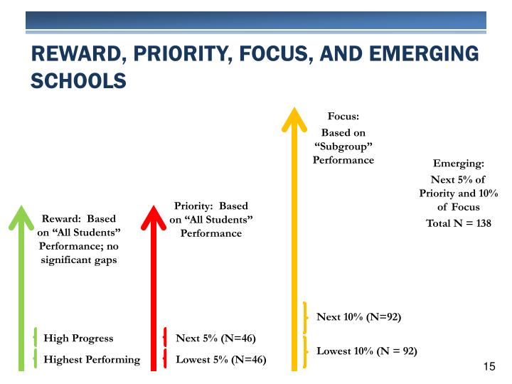 Reward, Priority, Focus, and Emerging Schools