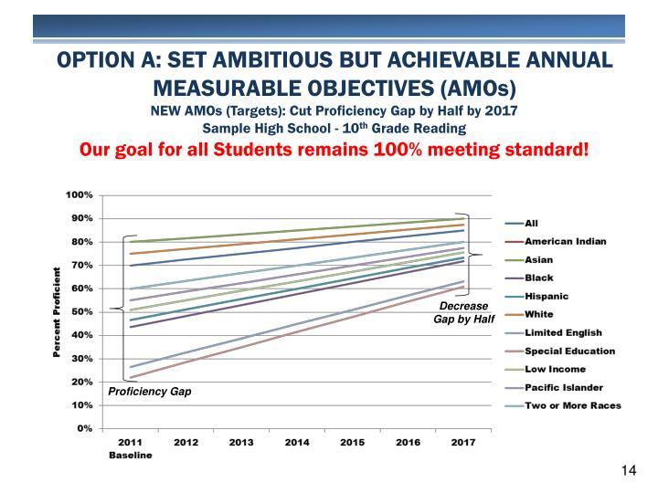 OPTION A: SET AMBITIOUS BUT ACHIEVABLE ANNUAL MEASURABLE OBJECTIVES (AMOs)