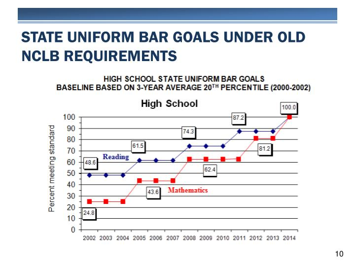 STATE Uniform Bar GOALS Under Old NCLB Requirements