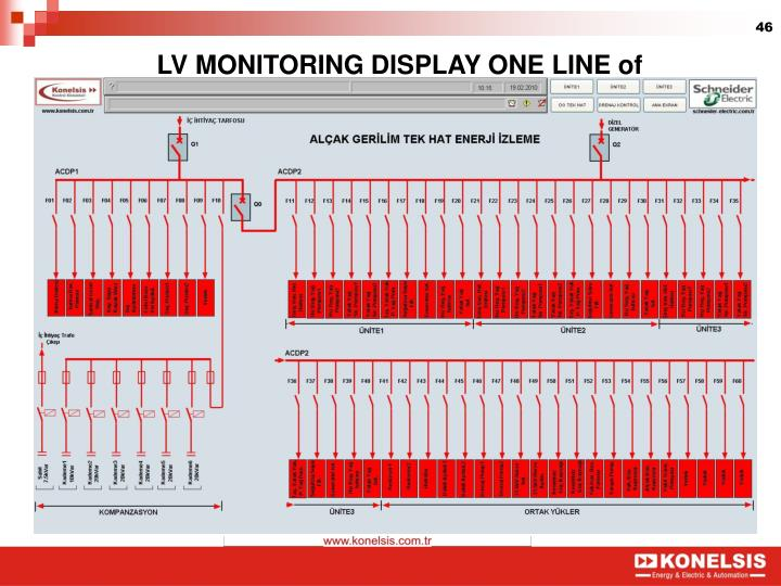 LV MONITORING DISPLAY ONE LINE of
