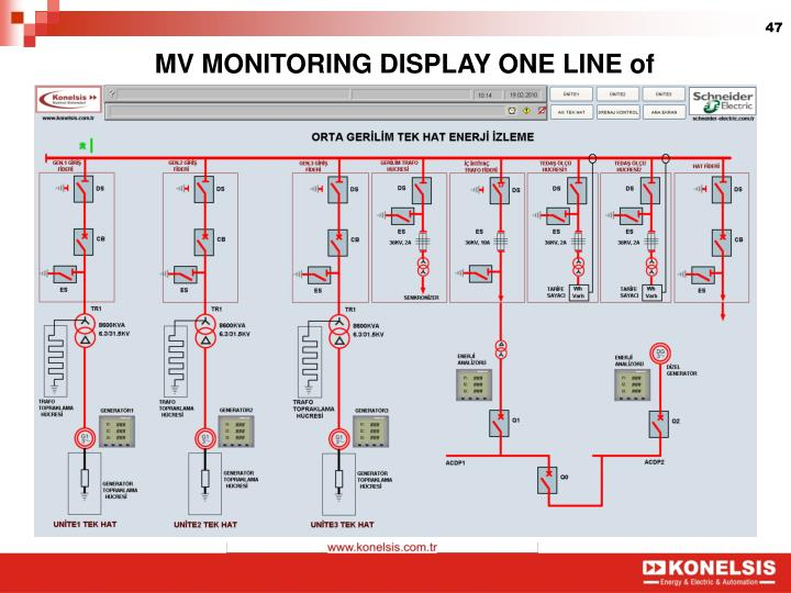 MV MONITORING DISPLAY ONE LINE of