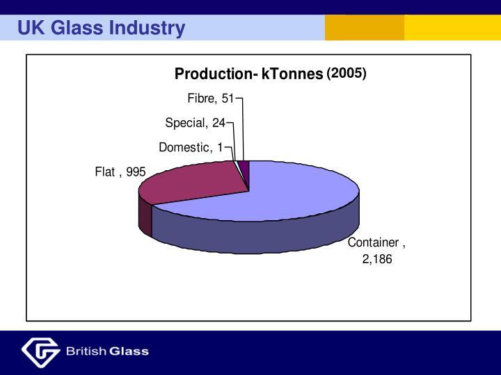 UK Glass Industry