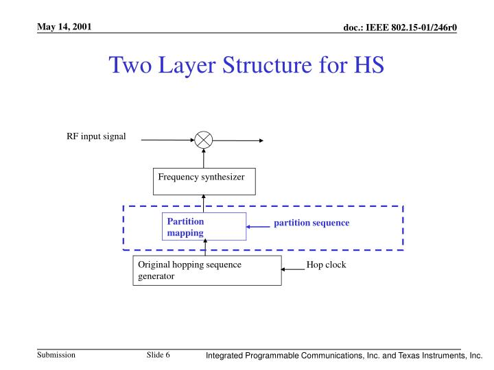 Two Layer Structure for HS