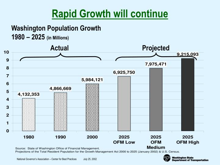 Rapid Growth will continue