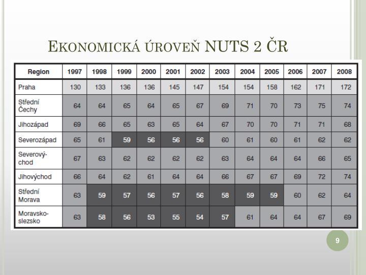 Ekonomická úroveň NUTS 2 ČR