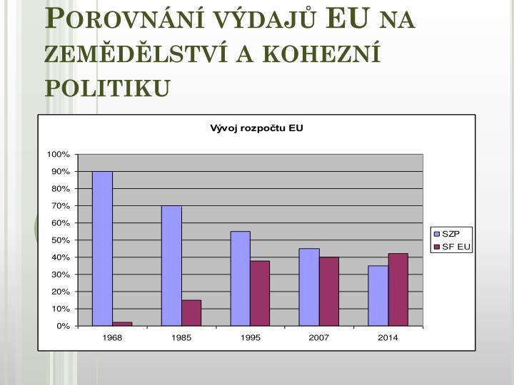 Porovnání výdajů EU na zemědělství a