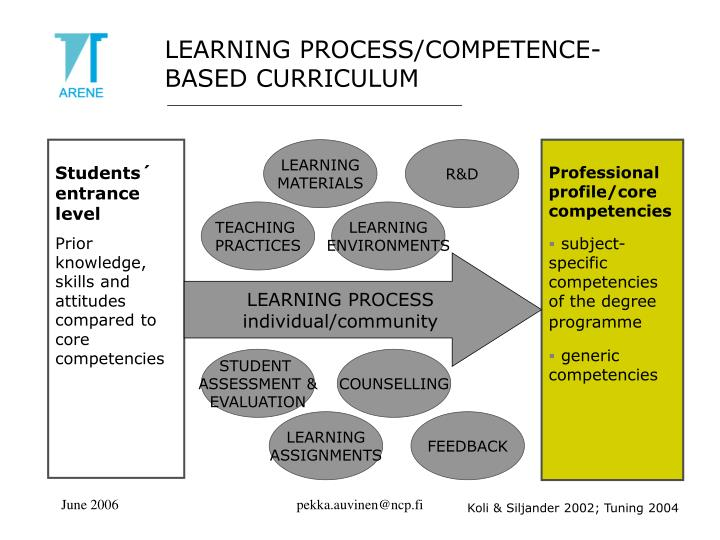 LEARNING PROCESS/COMPETENCE- BASED CURRICULUM