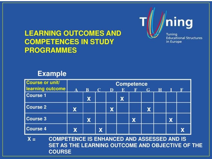 LEARNING OUTCOMES AND