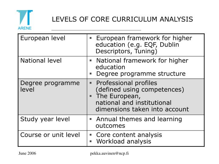 LEVELS OF CORE CURRICULUM ANALYSIS