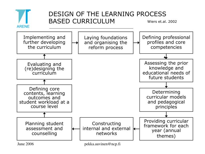DESIGN OF THE LEARNING PROCESS BASED CURRICULUM