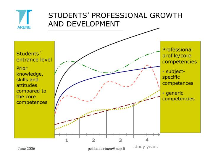 STUDENTS' PROFESSIONAL GROWTH AND DEVELOPMENT