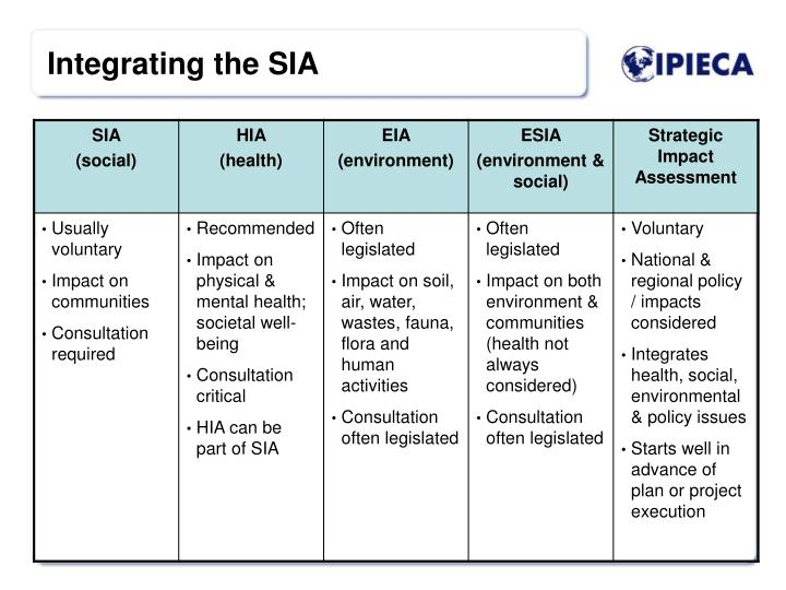 Integrating the SIA