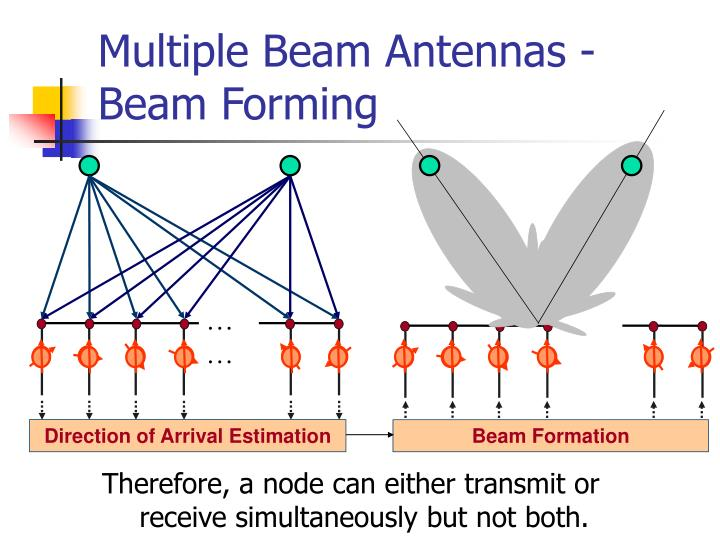 Beam Formation