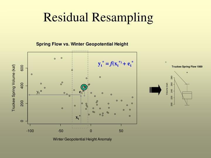 Residual Resampling