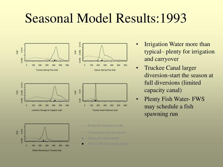 Seasonal Model Results:1993