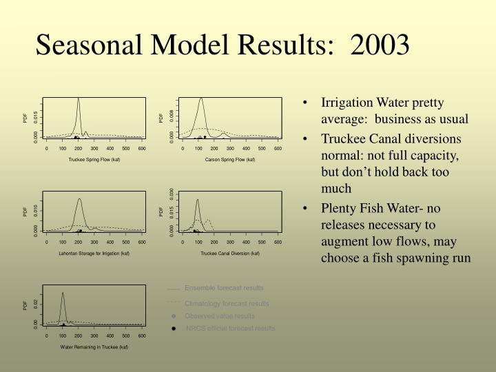 Seasonal Model Results:  2003