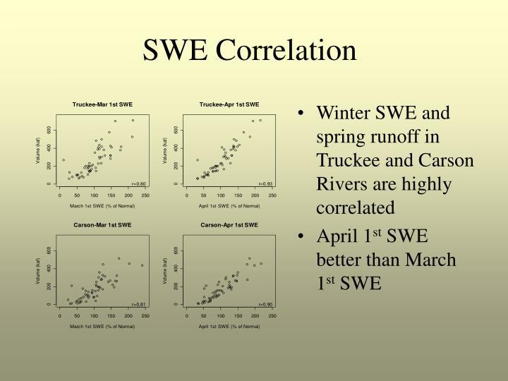 SWE Correlation