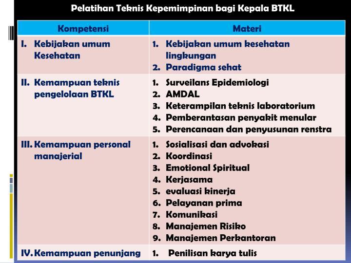 Pelatihan Teknis Kepemimpinan bagi Kepala BTKL