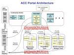 acc portal architecture