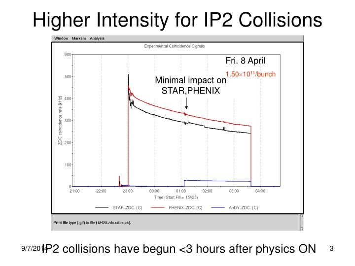 Higher intensity for ip2 collisions