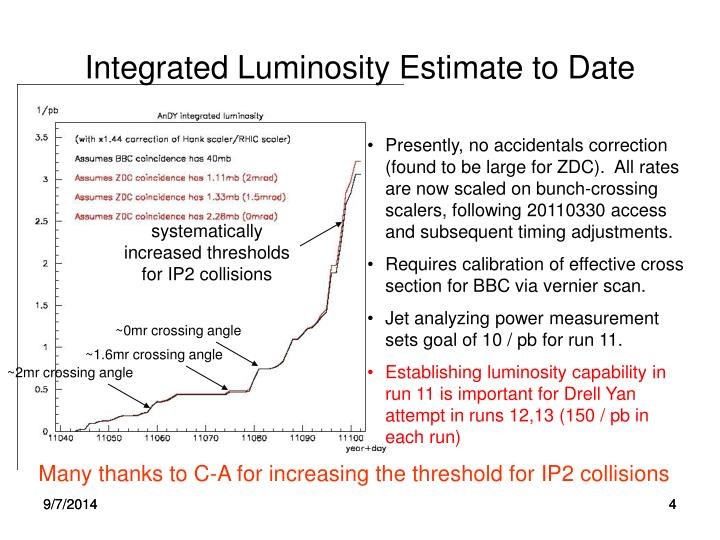 Integrated Luminosity Estimate to Date