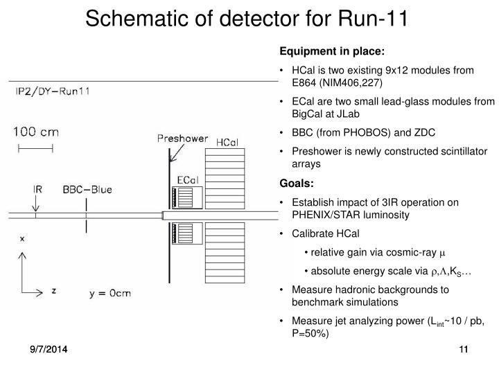 Schematic of detector for Run-11