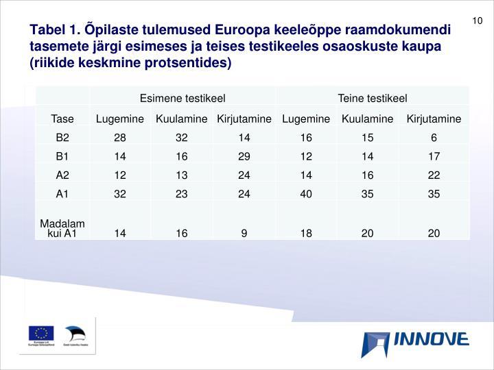 Tabel 1. Õpilaste tulemused Euroopa keeleõppe raamdokumendi tasemete järgi esimeses ja teises testikeeles osaoskuste kaupa (riikide keskmine protsentides)