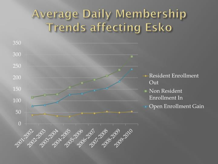 Average Daily Membership Trends affecting