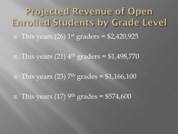 Projected Revenue of Open Enrolled Students by Grade Level