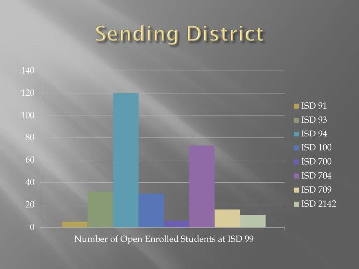 Sending District