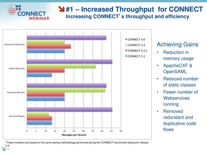 #1 – Increased Throughput  for CONNECT