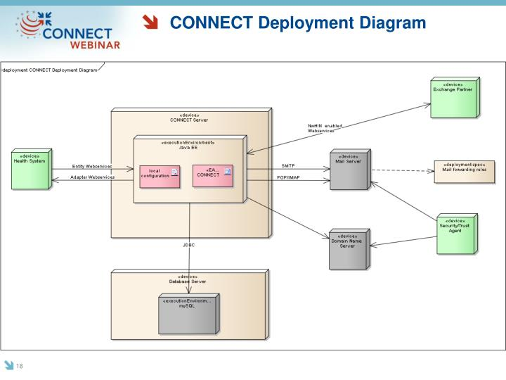 CONNECT Deployment Diagram