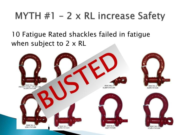 MYTH #1 – 2 x RL increase Safety