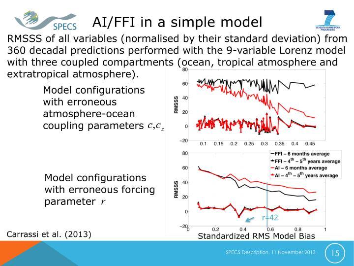 AI/FFI in a simple model