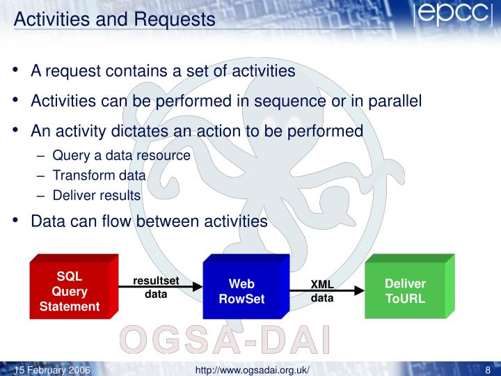 Activities and Requests