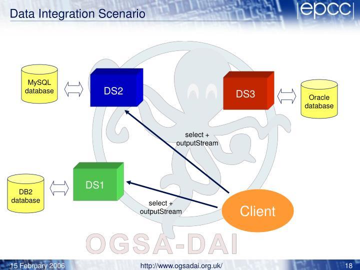 Data Integration Scenario