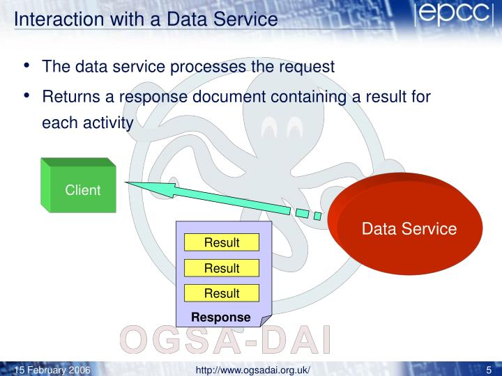 Interaction with a Data Service